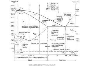 FeCarbon Diagram, TTT Diagram & Heat Treatment Processes  ppt video online download