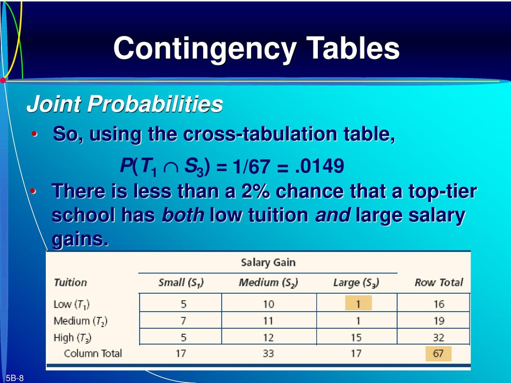 Contingency Tables Tree Diagrams Bayes Theorem Counting