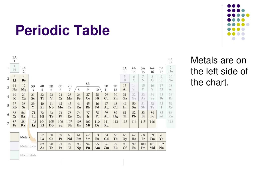 Metalloid Periodic Table With Stair Step