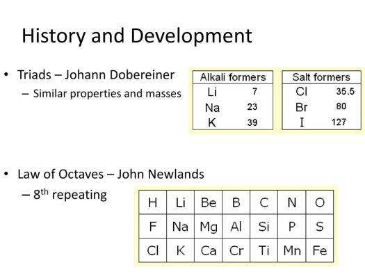 Enumerate the history and development of periodic table periodic john newland periodic table choice image images urtaz Choice Image
