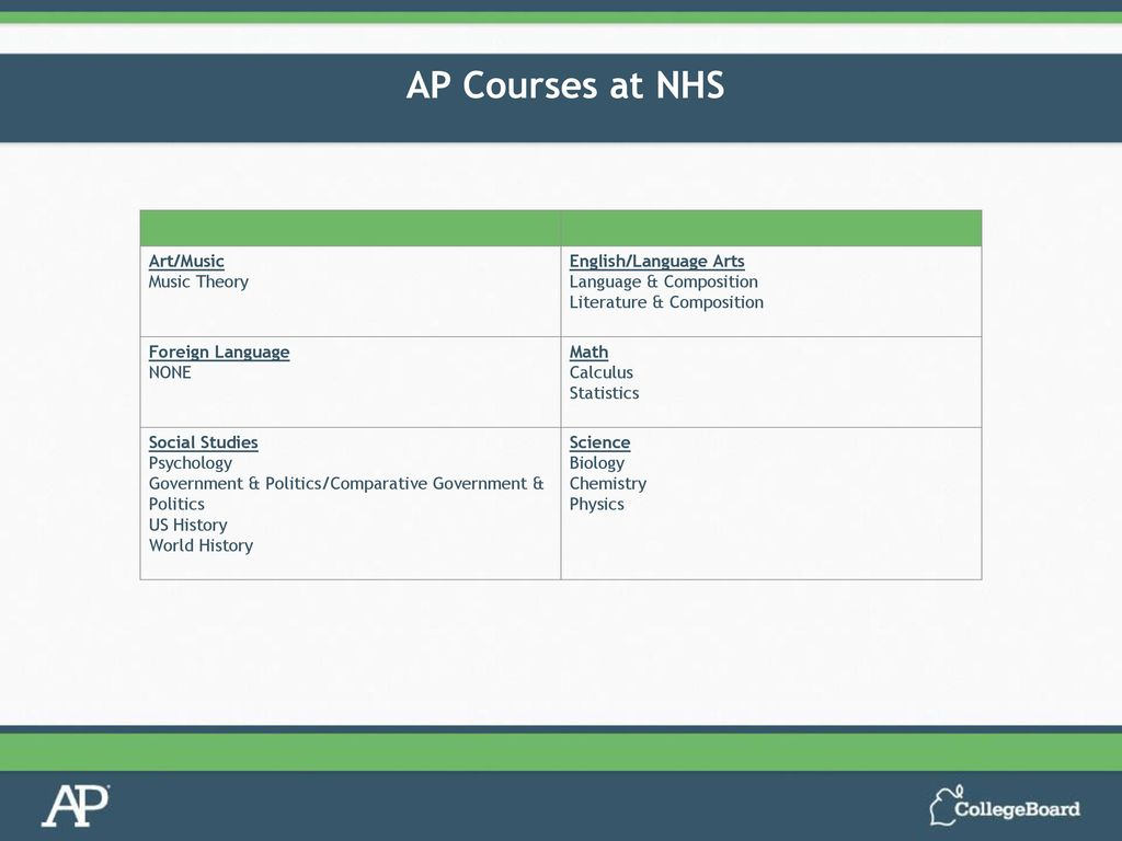 Advanced Placement College Composition I Ii College Credit Plus