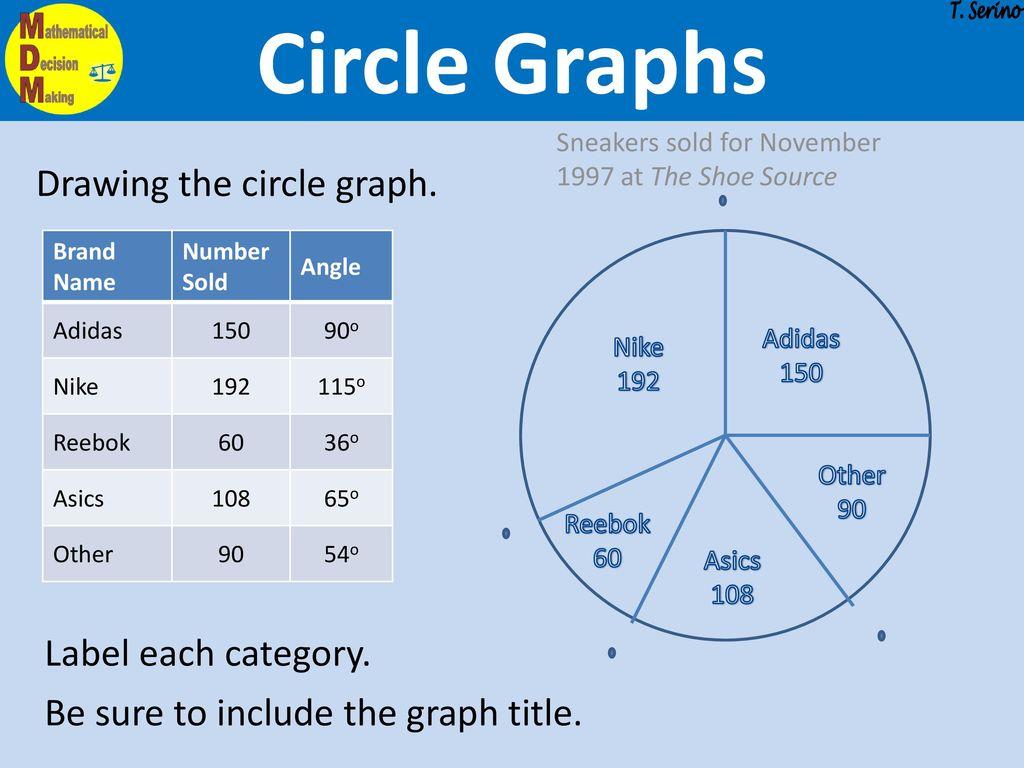 Circle Graph Worksheet 7 Best Images Of Percent Circle