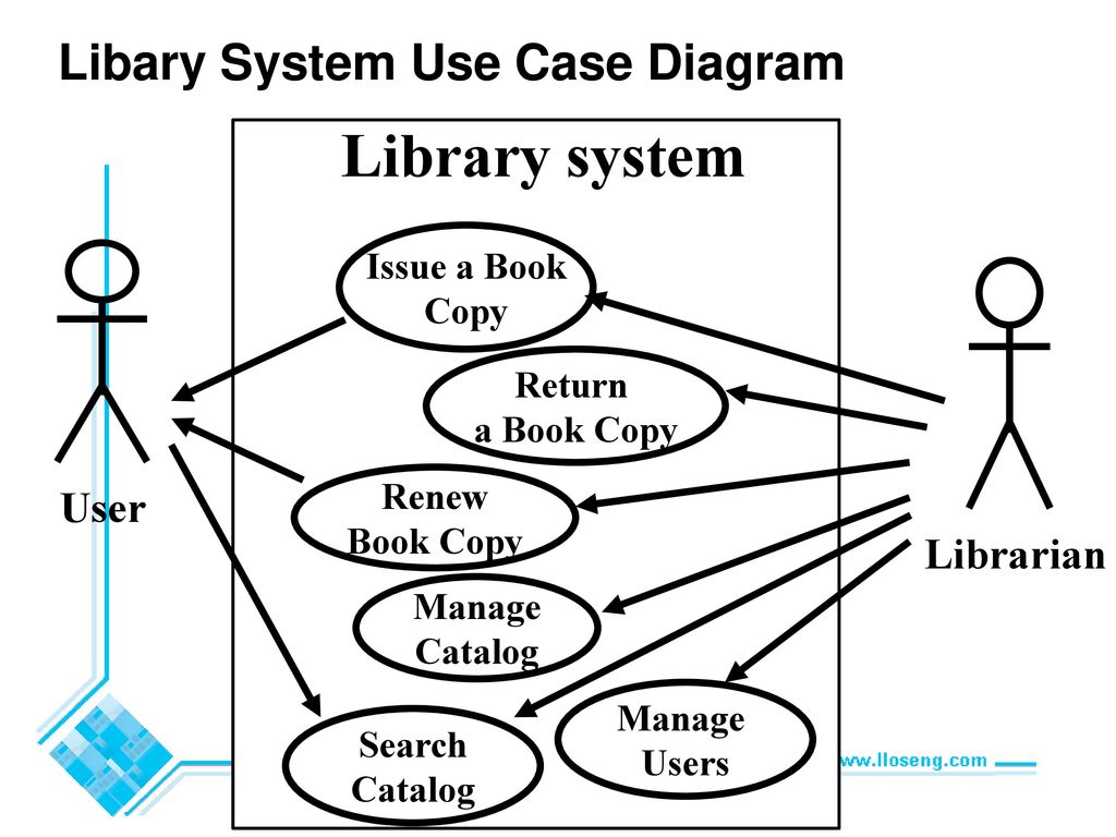 Cie 203 Software Engineering Lecture 12 Sequence Diagrams
