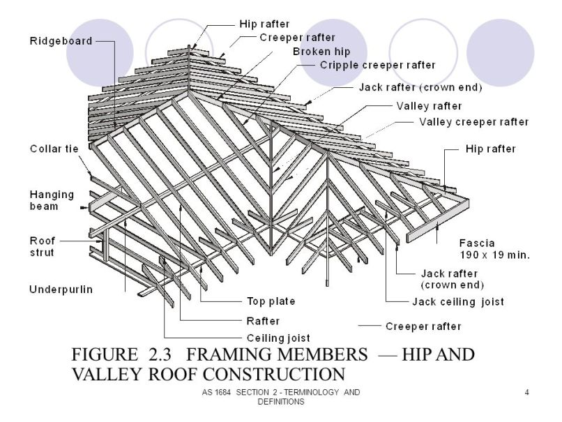 Hip End Roof Construction - Best Roof 2018