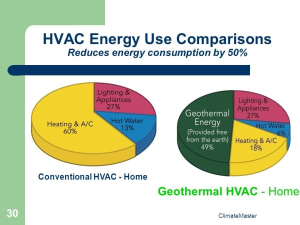 Geothermal Heat Pumps A - Z Session 1 - ppt video online ...