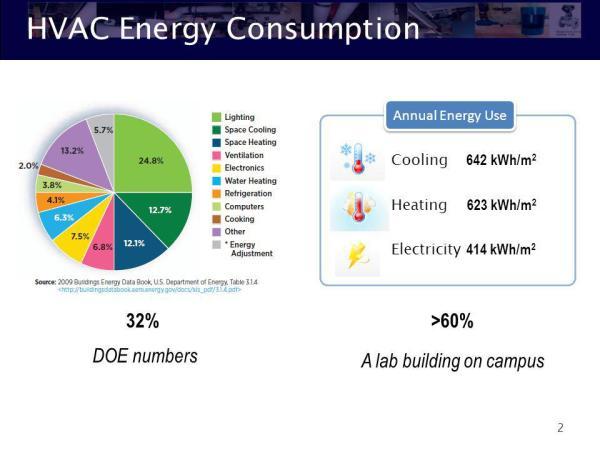 HVAC Basics Bin Yan HVAC – Heating, Ventilation, Air ...