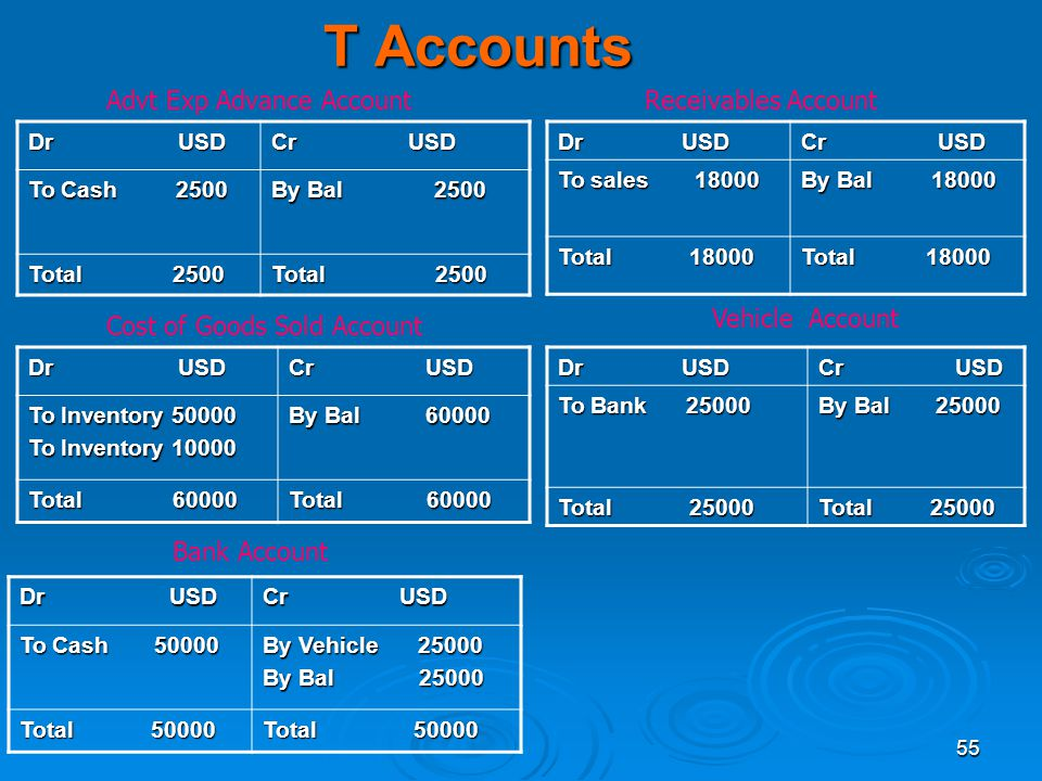 Basic Accounting Level II By Ppt Download