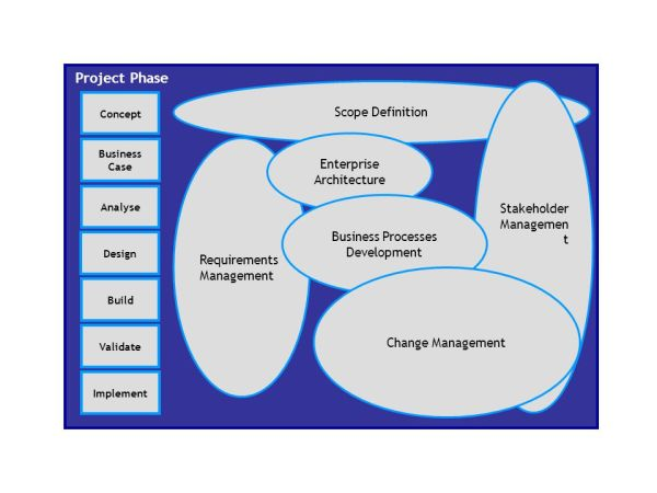 The Business Analyst and the SDLC - ppt video online download