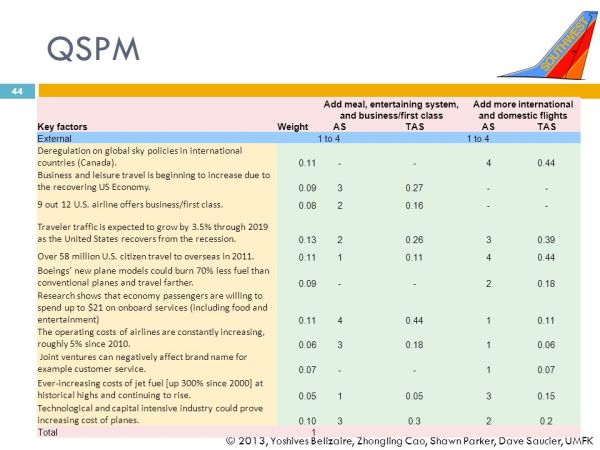 Southwest Airline Strategic Management Case Study - ppt ...