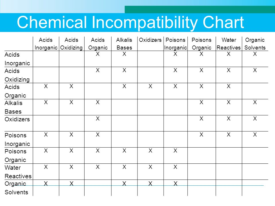 Chart Hazardous Compatibility Waste