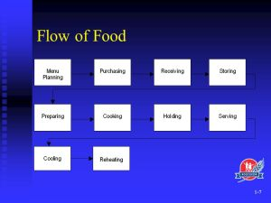 Introduction to Foodservice Systems  ppt video online