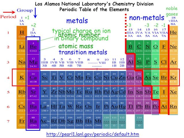 Periodic table charges of transition metals periodic diagrams periodic table of the elements ppt online transition urtaz Gallery