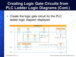 Programming Logic Gate Functions in PLCs  ppt video