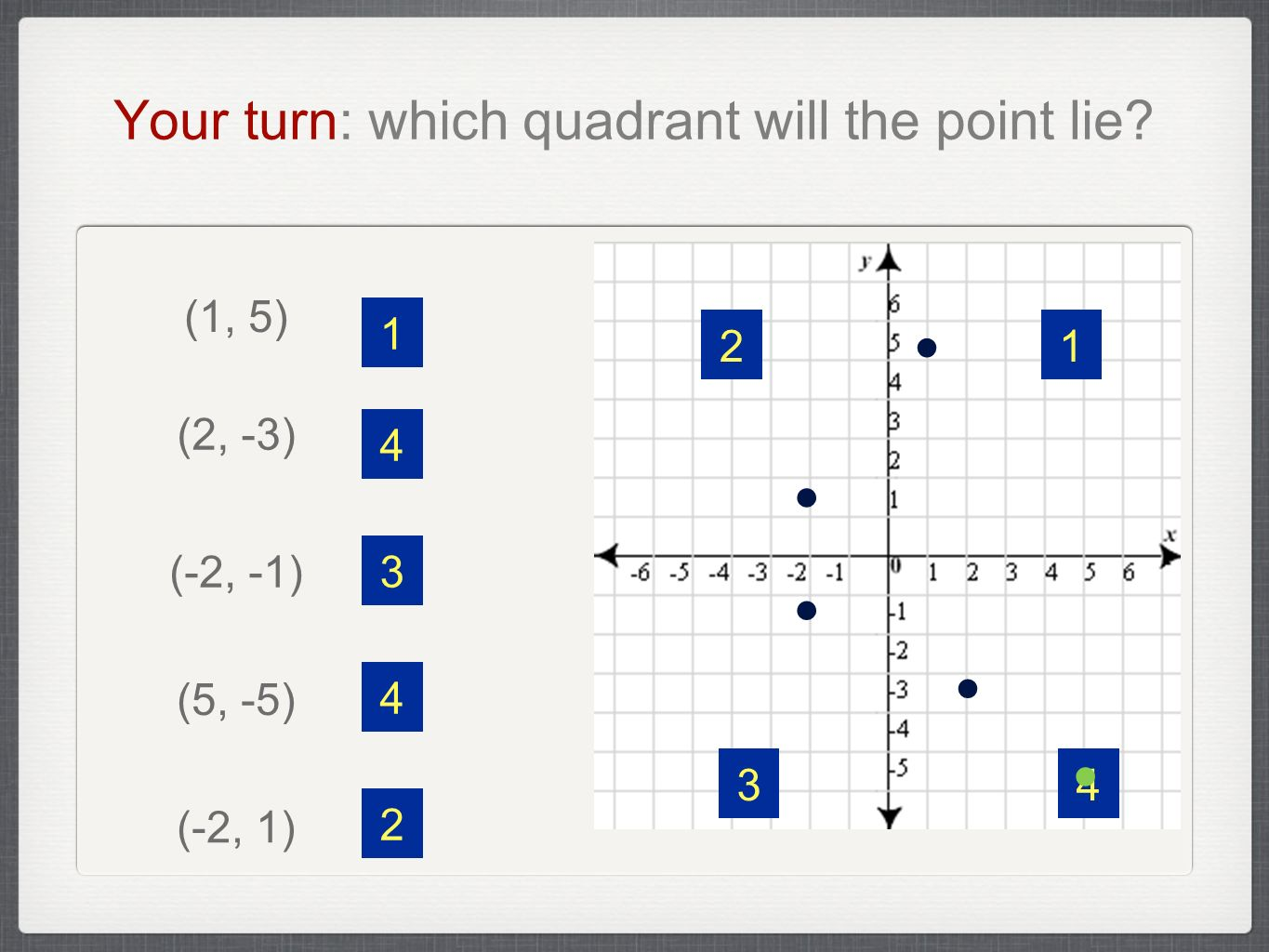 The Cartesian Plane Let S Start Graphing