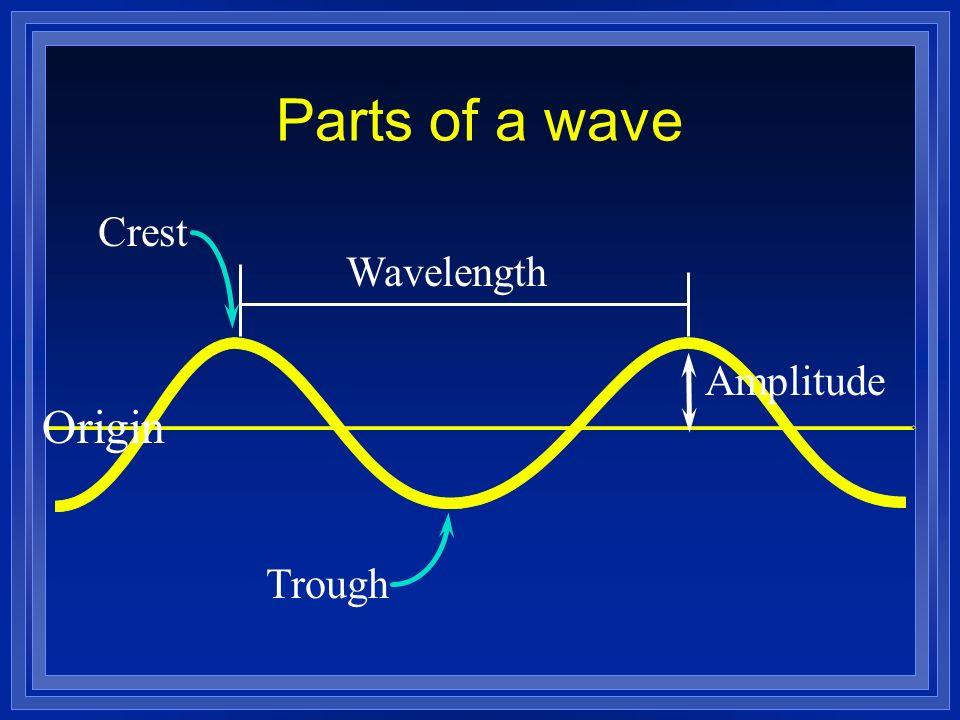 Wave Diagram Which Part Amplitude Indicates