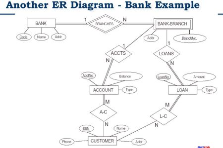 Er diagram for bank management system path decorations pictures front office of hotel d e s i s t u f f banking management system for final year php java andriod untitled document bank database chapter entity ccuart Gallery