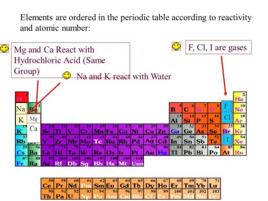 Periodic table reactivity with water periodic diagrams science trends in the periodic table ppt urtaz Gallery