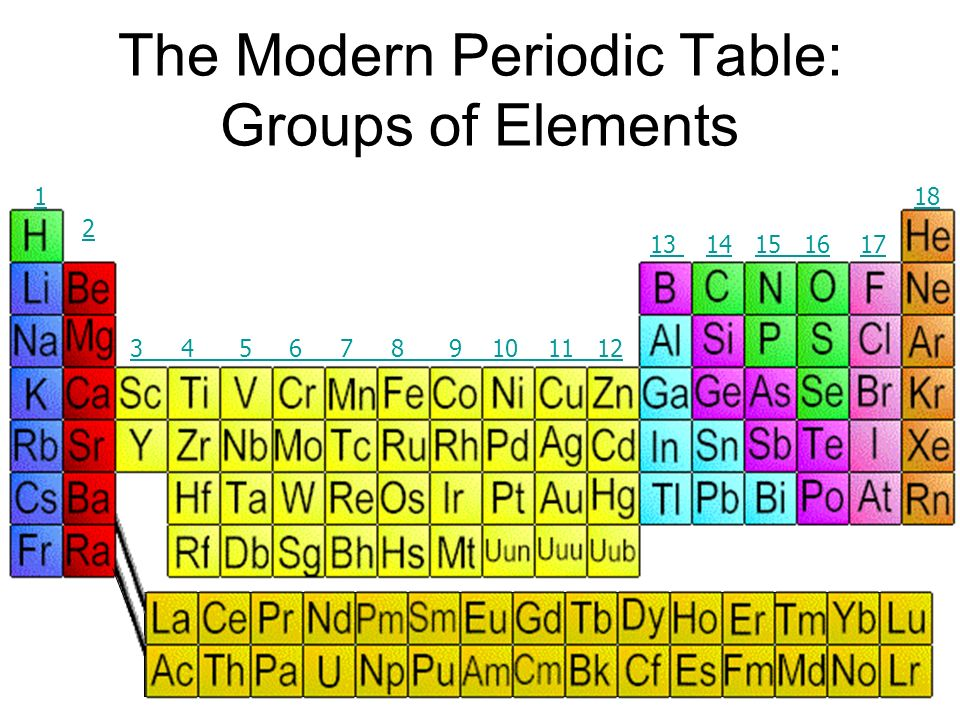 Where Are Alkali Metals On The Periodic Table