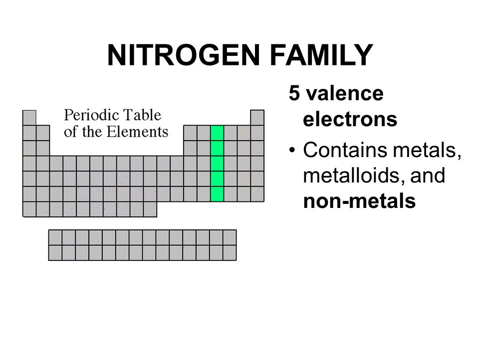 Periodic Table Noble Family