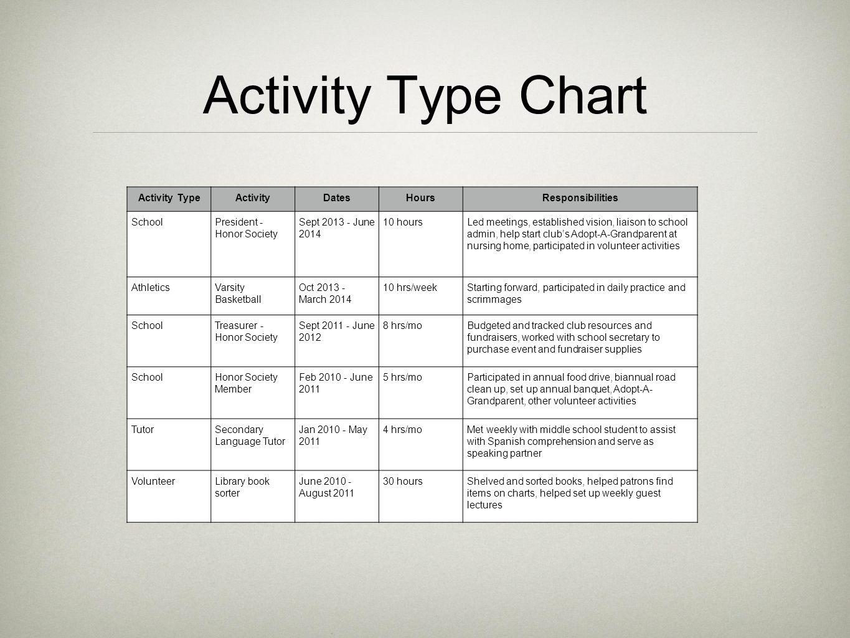Preparing Resumes Amp Student Activity Charts