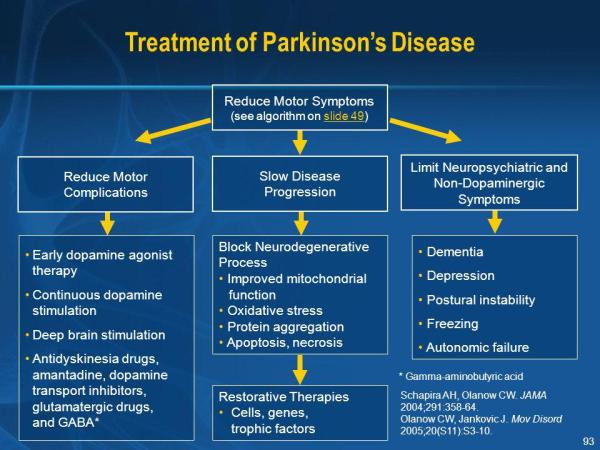 Current Concepts and Perspectives in Parkinson's Disease ...