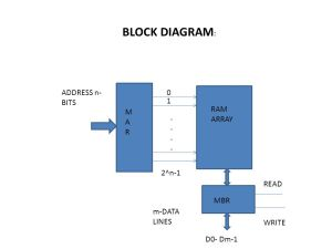 RAM (RANDOM ACCESS MEMORY)  ppt video online download