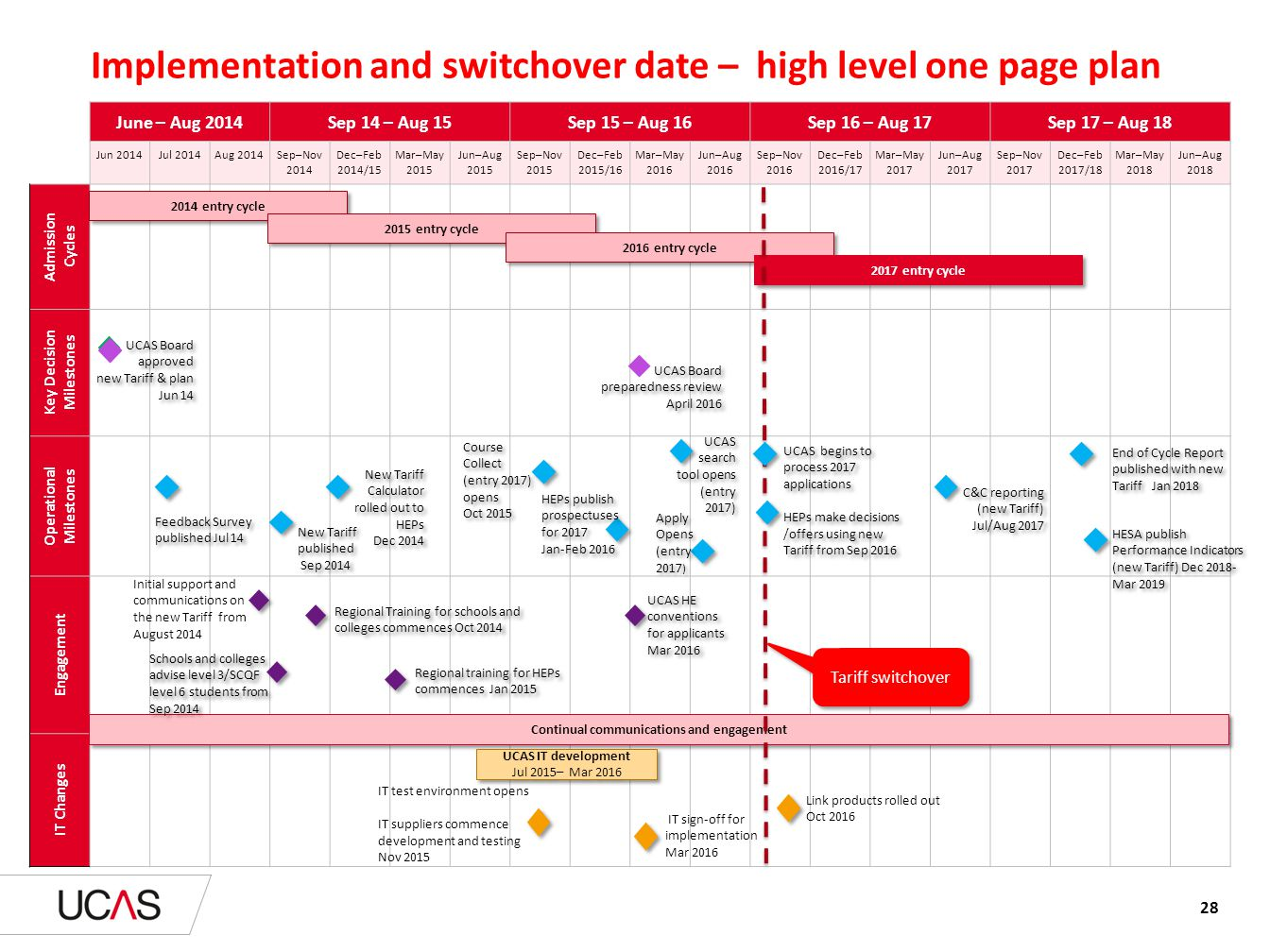 High Level Implementation Plan