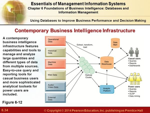 Chapter 6 Foundations of Business Intelligence: Databases ...