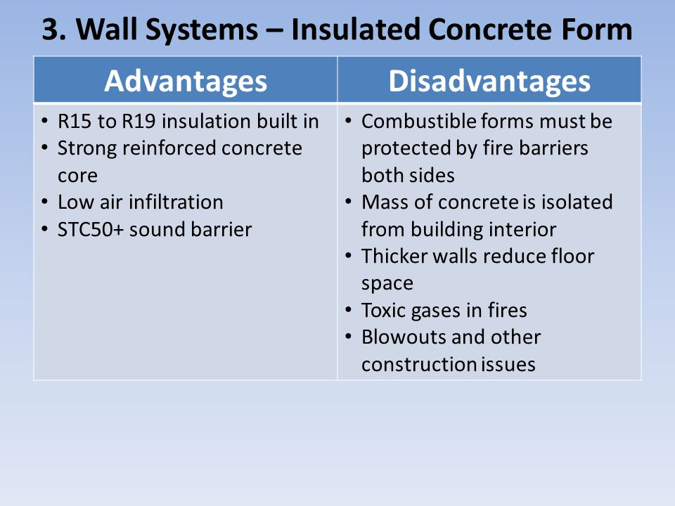 Insulated Building System