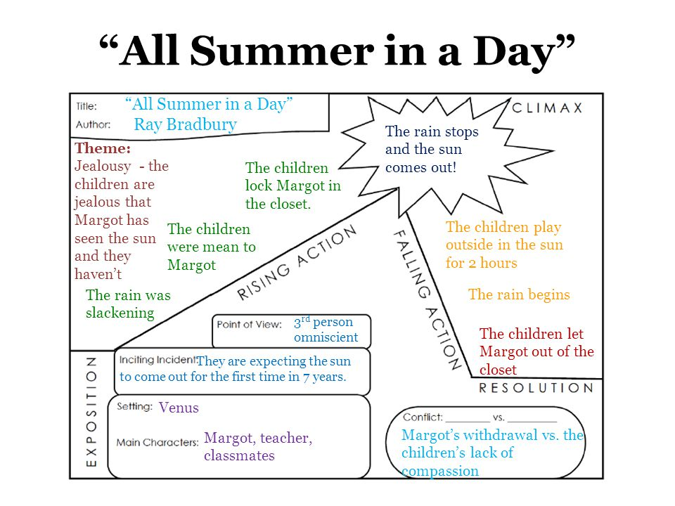 All summer in a day plot diagram electrical drawing wiring diagram all summer in a day plot diagram answers traveltourswall com rh traveltourswall com all summer in a day by ray bradbury plot diagram all summer in a day ccuart Images