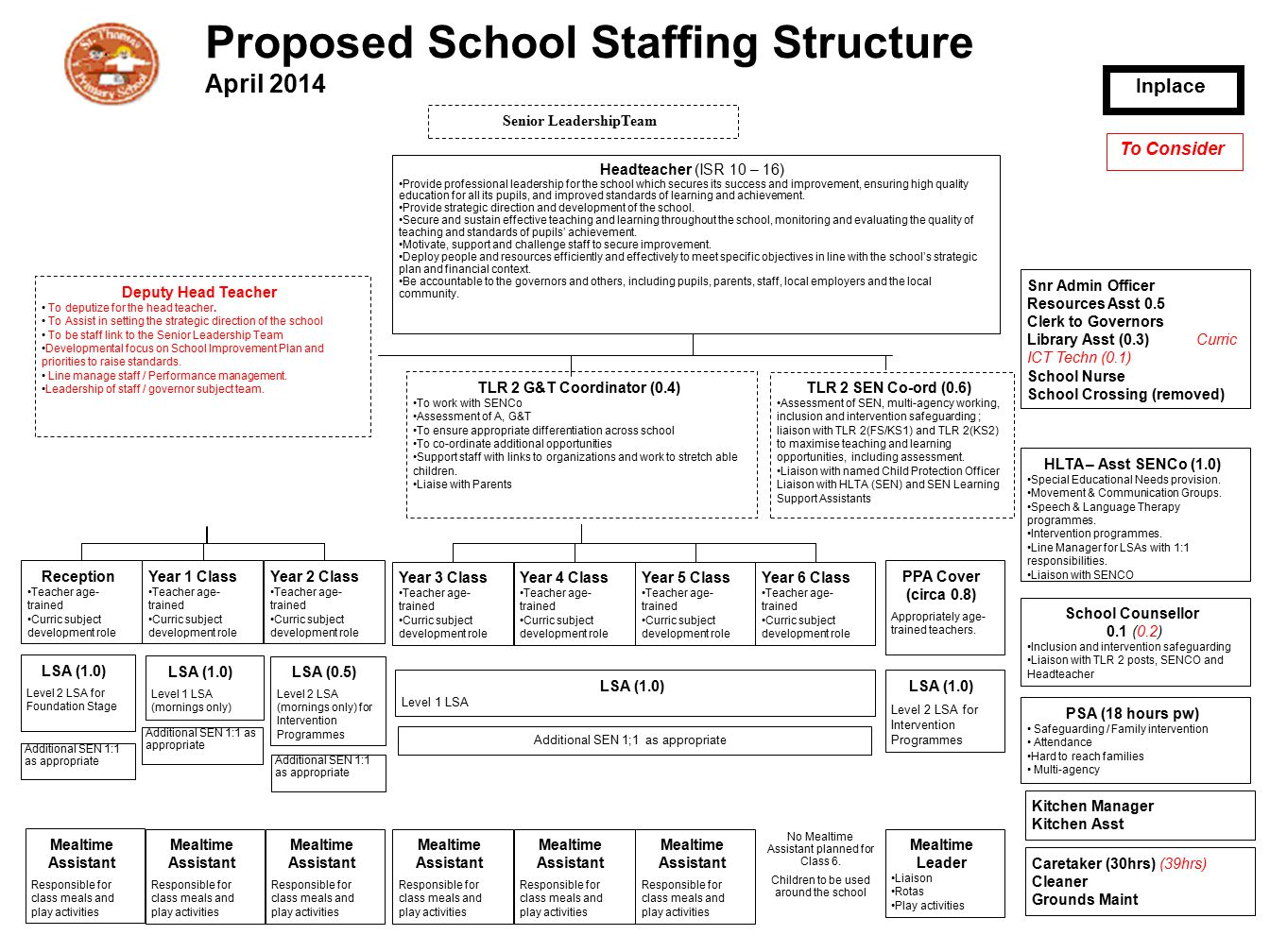 Proposed School Staffing Structure April Ppt Download