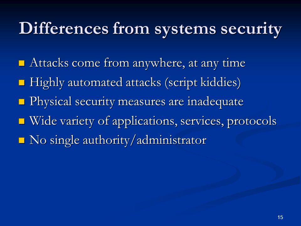 Database Security Encryption Methods
