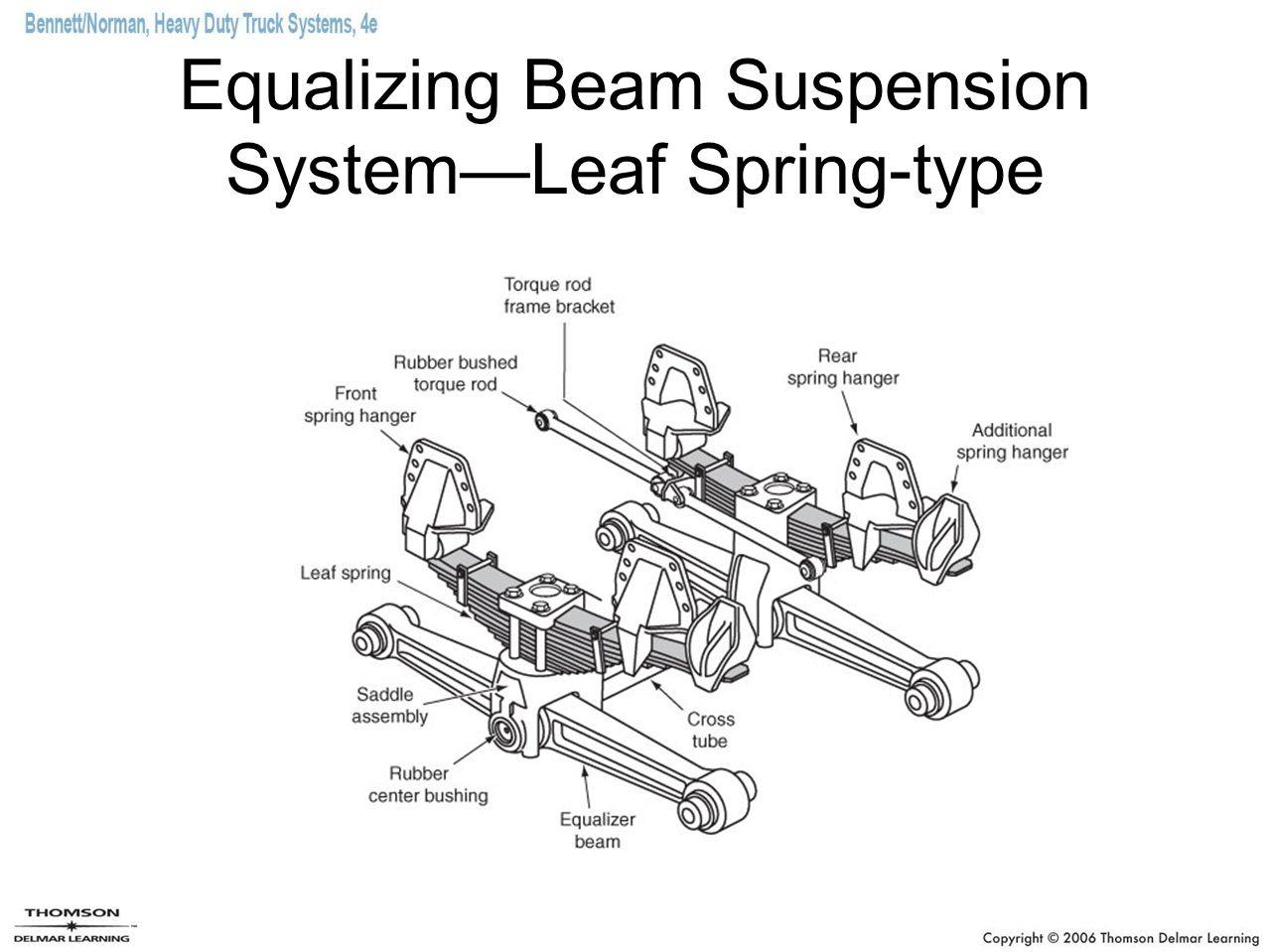 Chapter 26 Suspension Systems