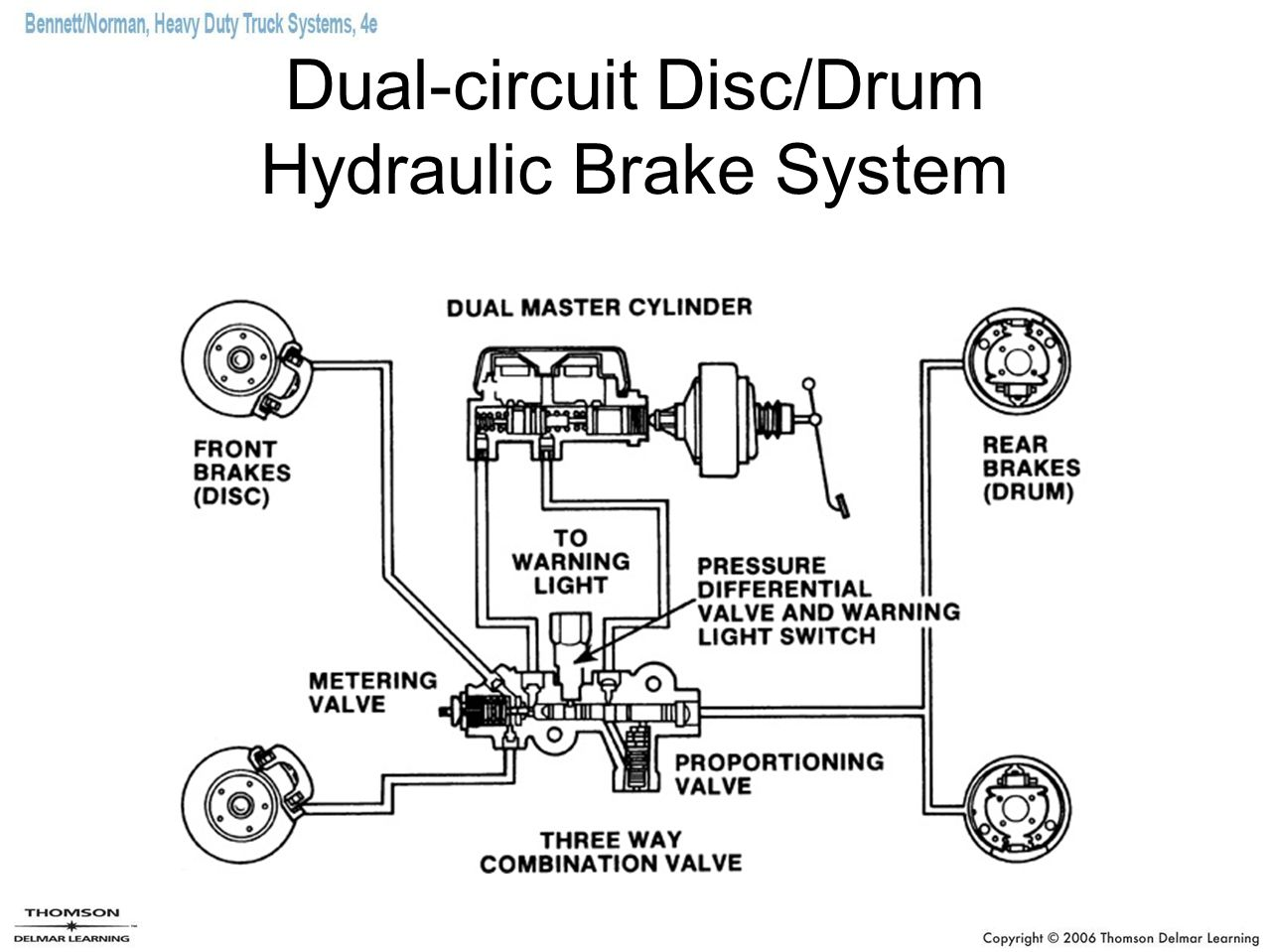 Hydraulic Brakes And Air Over Hydraulic Brake Systems