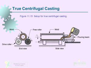 Metal Casting Processes Part 2  ppt video online download