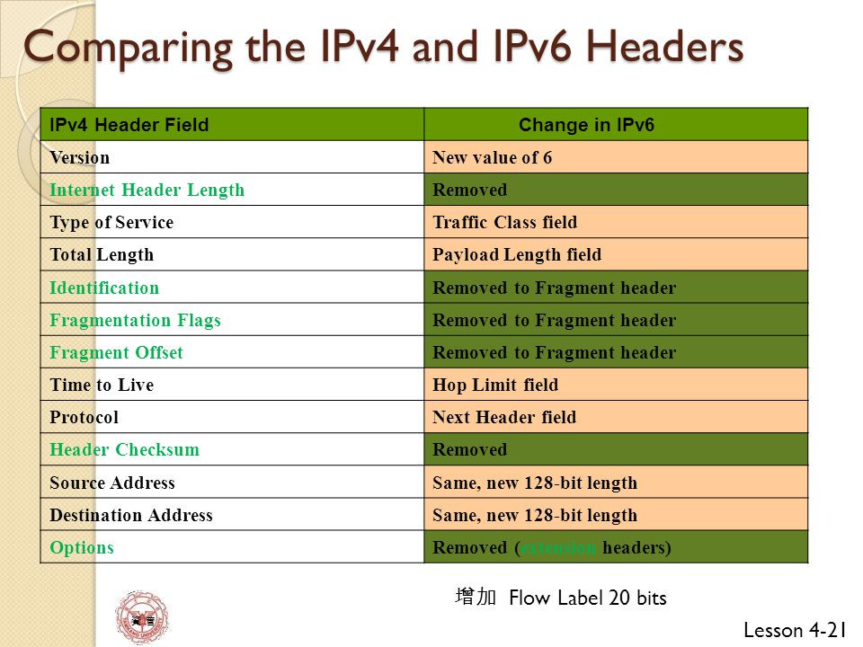 Lesson 4 The IPv4ampv6 Header Ppt Video Online Download