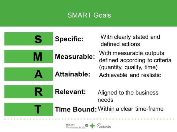 SMART Goal Setting. - ppt video online download