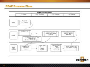 Global Supplier Quality Manual PPAP Requirements  ppt