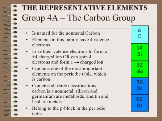 What does the group number of representative elements in periodic the periodic table of elements ppt online representative elements urtaz Image collections