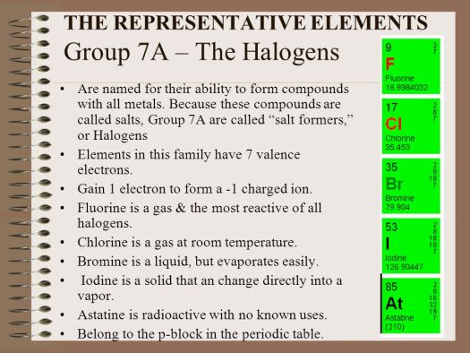 Periodic table group 7a properties periodic diagrams science the periodic table of elements ppt online urtaz Images