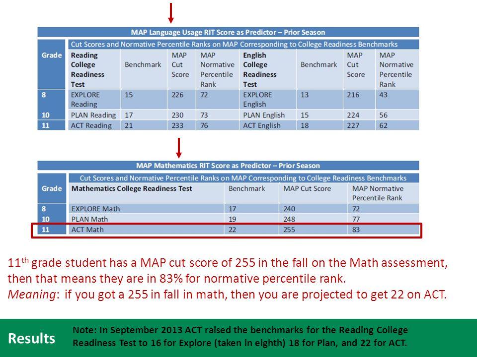 map grade level scores 2013