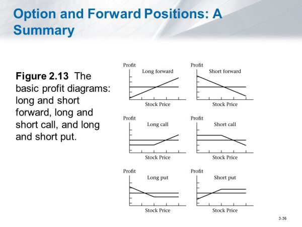 Options, Forwards, Bonds and No-Arbitrage Futures - ppt ...