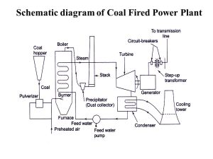 THERMAL POWER PLANT  ppt video online download
