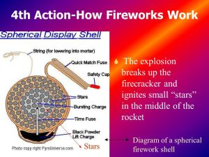 How Fireworks Work By Isabelle Hale  ppt download