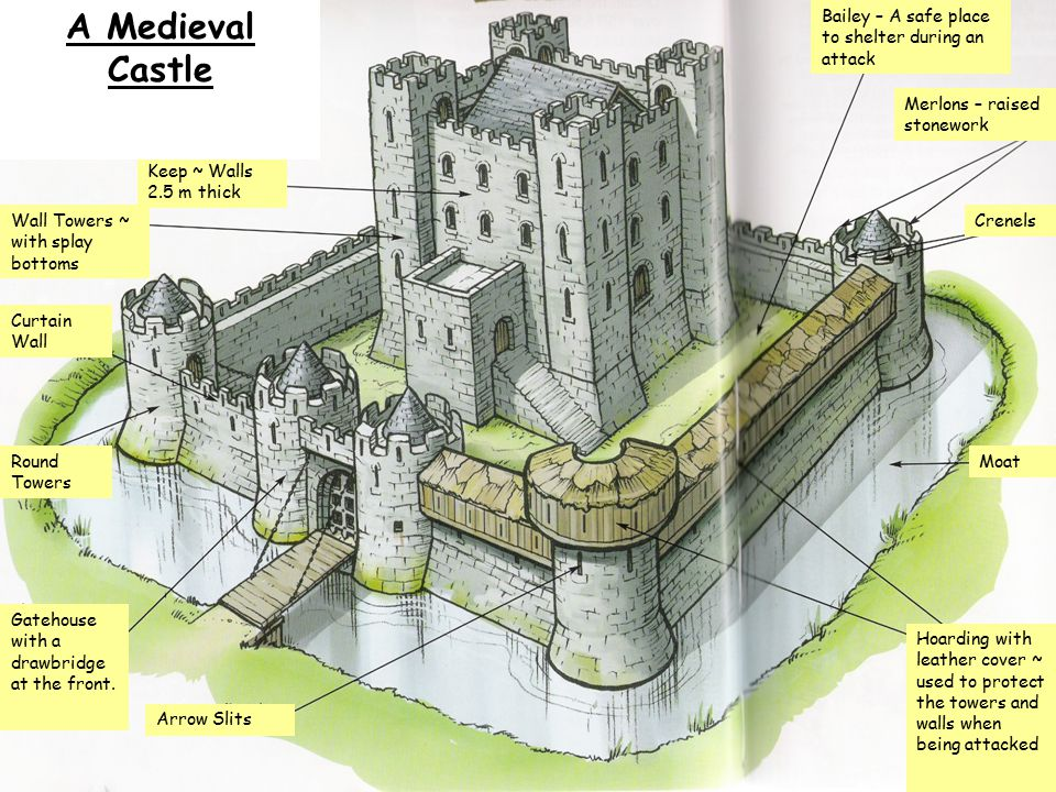 A Meval Castle Bailey Safe Place To Shelter During An