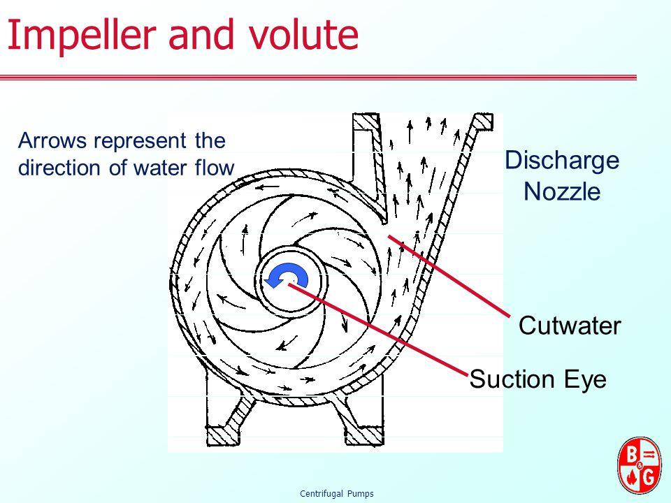 Bell Gossett Water Pump Motor