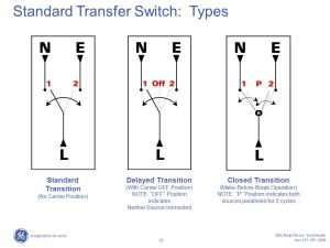 Automatic Transfer Switch (ATS)  ppt video online download