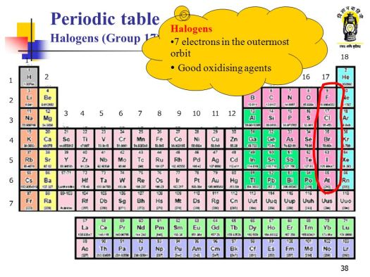 Periodic Table Name Of Group 17 Periodic Diagrams Science