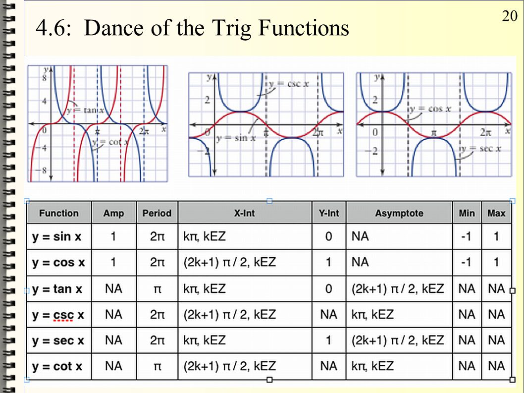 Graphs Inverses And Applications Of Trigonometric