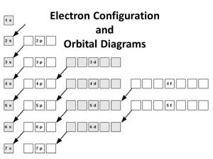 Electron Configuration and Orbital Diagrams  ppt video